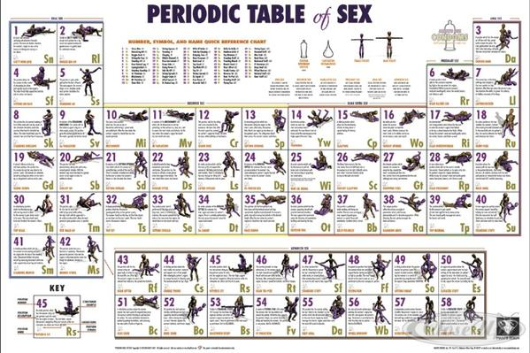Periodic Table of sex Poster - Periodensystem der Liebes