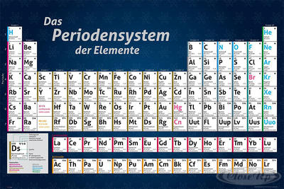 Das Periodensystem der Elemente Poster