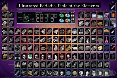 Periodensystem der Elemente Poster, illustrierte Version