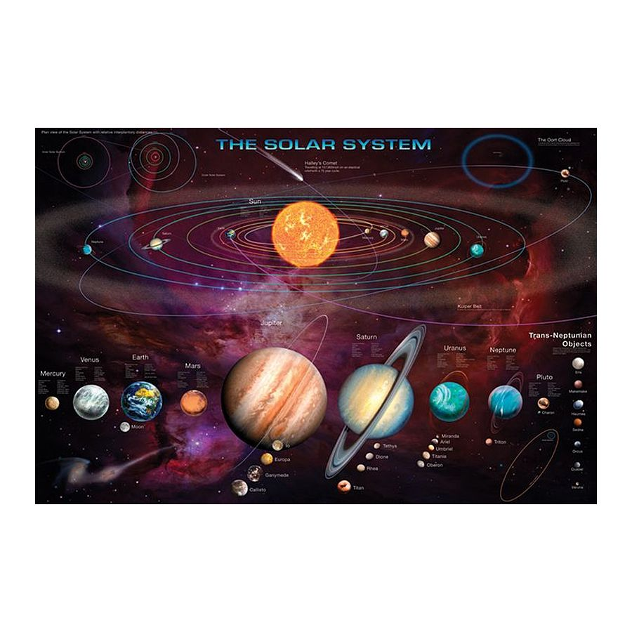 Das Sonnensystem Poster 91,5 x 61 cm